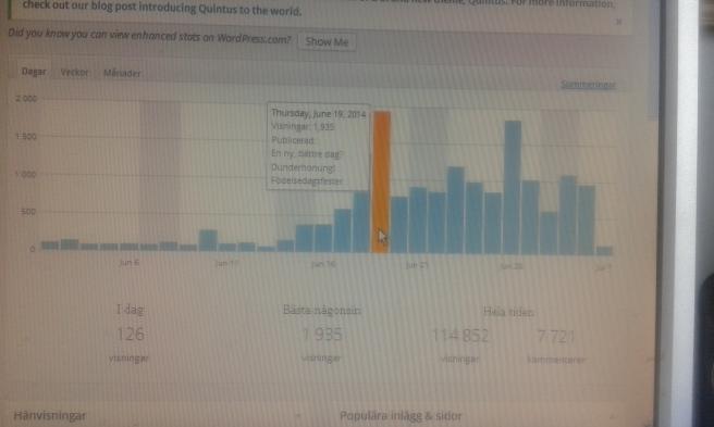 Bloggen har haft massor av besök.