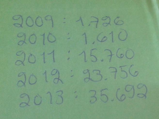 Jag har fört statistik över besökarna sedan 2009 då jag började blogga.