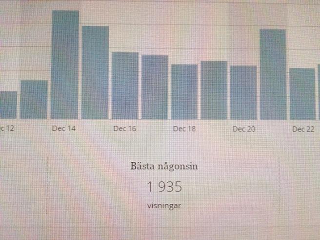 Statistikstaplar på WordPress.