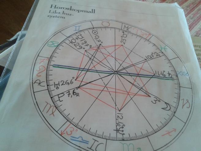 I augusti 1995 fick jag den här horoskopmallen gjord av en vän.